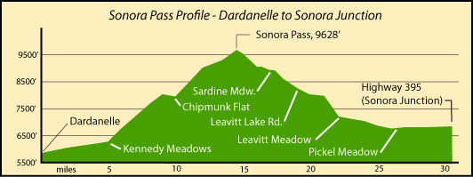 Profile map of Sonora Pass elevations and distances, Dardanelle to Sonora Junction